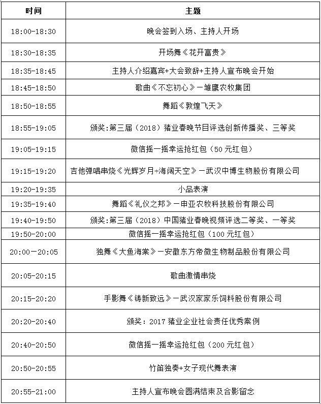 第三届(2018)中国猪业春晚颁奖典礼流程表