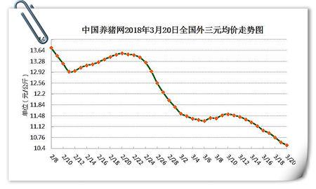 03月20日猪评:生猪存栏已跌破4亿,猪价即将见底?