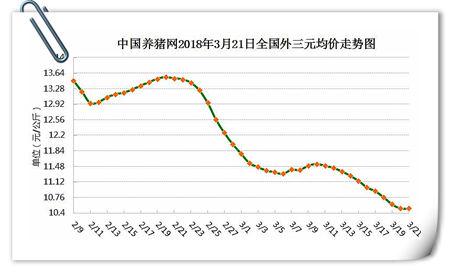 03月21日猪评:猪价整体走势偏弱,预计短期内震荡为主