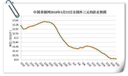03月22日猪评:供需博弈日渐明显,猪价或低位震荡调整