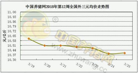 一周综述:畜禽消费开始逐步缓慢增长 4月供需矛盾将稍微缓和