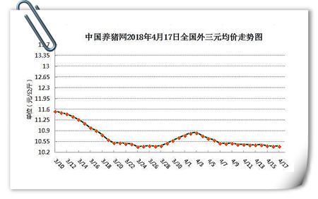 04月17日猪评:生猪价格已触底,长时间走跌几率下降!