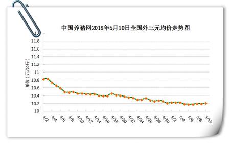 05月10日猪评:主动提价和被迫涨价企业增多,猪价寒冬要过去了?