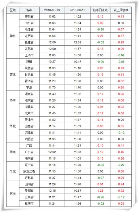 全国上涨地区较多,下跌地区较少,浙江、福建、新疆、辽宁、吉林、云南、重庆下跌,其余各省市均出现一定幅度的上涨或持平。