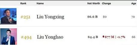 养猪不易!刘永好的财富已经比他哥少140多亿