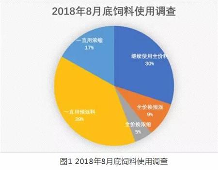 2018养猪业怪相!猪多为何豆粕卖不动,饲料下降?