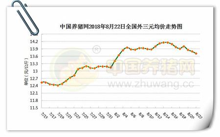 08月22日猪评:猪价上涨区域扩大,中秋国庆有望再度走高?
