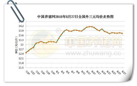 08月27日猪评:生猪价格大面积平稳,后市在震荡中稳定?