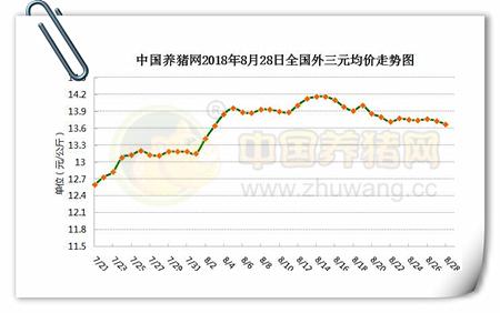 08月28日猪评:疫情有限影响猪价,9月中旬适度回涨几率仍存!