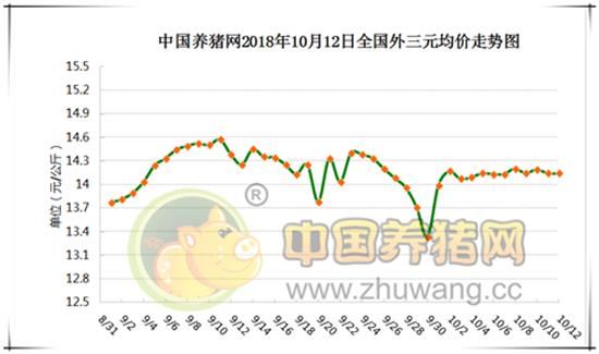 2018年10月11日,据中国养猪网猪价系统监测全国外三元均价为14.14元/公斤,较昨日持平,较上周价格持平,涨幅维持在0.01-0.25元/公斤,跌幅维持在0.01-0.54元/公斤。纵观全国上涨地区较多,下跌地区较少,浙江、广西、安徽、江苏、山东、吉林下跌,其余省份上涨或持平。