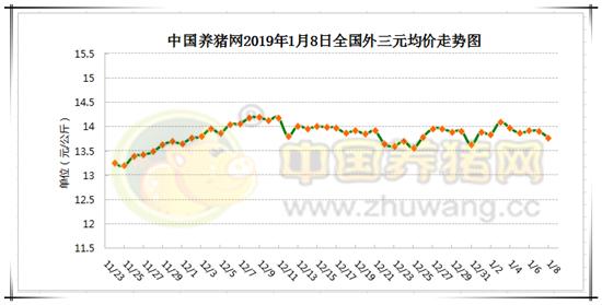 1月8日猪评:非瘟疫情如若继续蔓延 后期猪价涨幅不宜太过乐观
