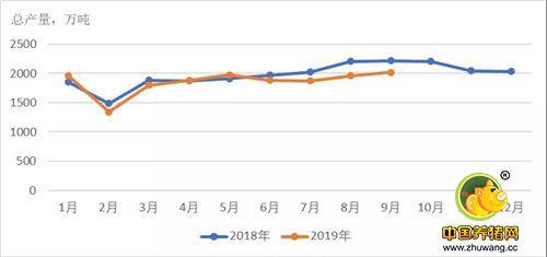 2019年第三季度饲料生产监测情况