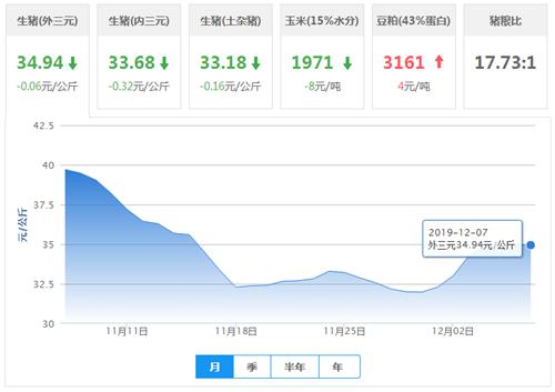 12月07日猪评:市场紧俏的南方猪价上涨,北方又被压价?