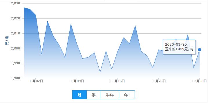 3月30日饲料涨——最新饲料原料报价(豆粕价格、玉米价格)