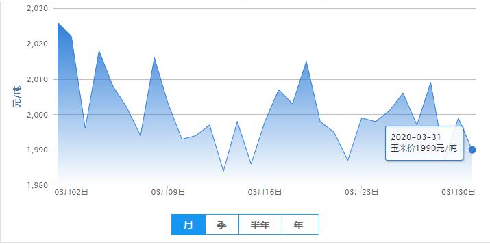 3月31日饲料涨跌互现——最新饲料原料报价(豆粕价格、玉米价格)