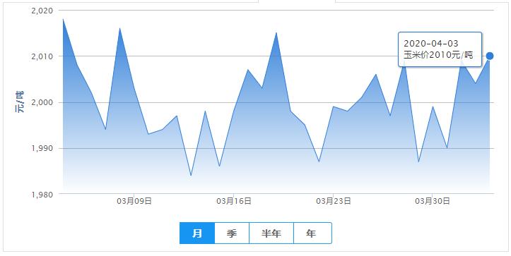 4月3日最新饲料原料报价(豆粕价格、玉米价格)