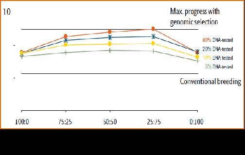 基因组选择技术的经济效益与批次化生产