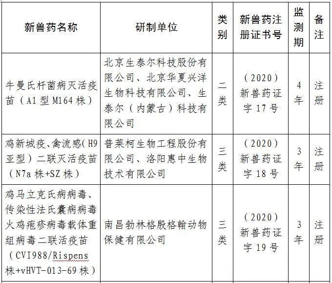 农业农村部批准6种兽药产品为新兽药