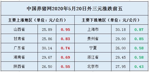 """5月20日猪价:猪价""""喜提""""3连涨!逢高能卖别惜售!"""