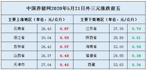 """5月21日猪价:市场博弈愈演愈烈!东北猪价涨势再次""""回归""""!"""