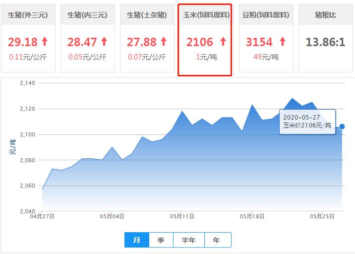 5月27日饲料原料:双涨!豆粕行情跌后反弹猛涨!