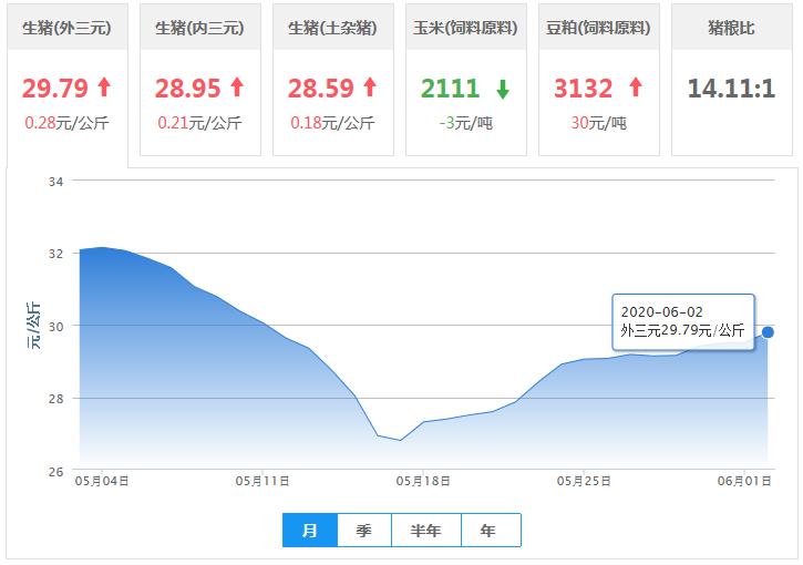 """6月2日猪价:涨势""""抬头"""",15元省份增加,猪价要""""起飞""""?"""