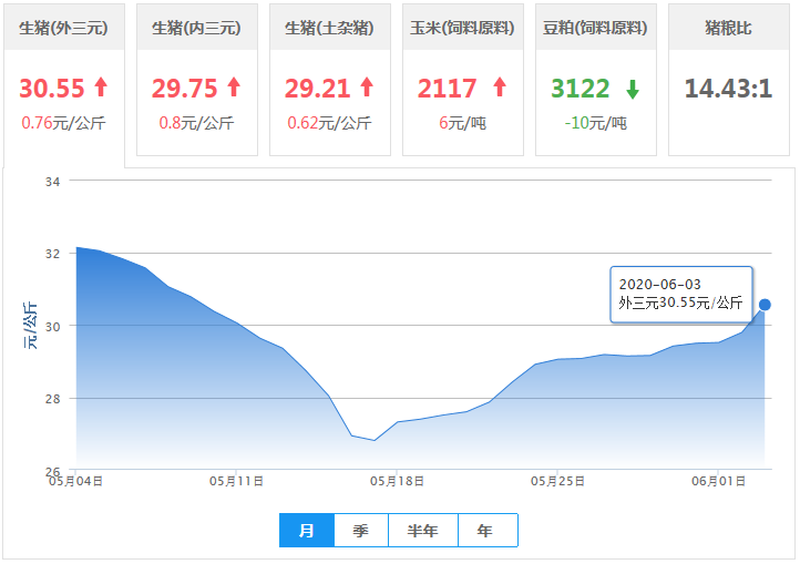 """6月3日猪价:多地暴涨!猪价挺进""""15元"""",一步登天?"""