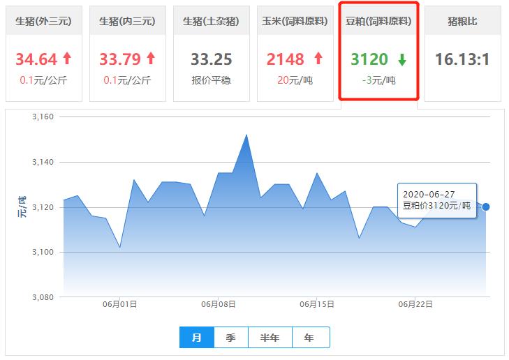 6月27日豆粕价格:豆粕行情存在下跌,供应紧张局面不再?