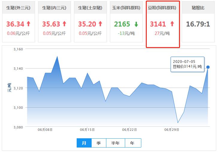 7月5日豆粕价格:海量大豆即将到港,豆粕库存激增!