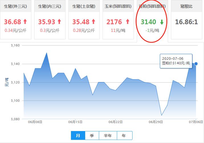 7月6日豆粕价格:起伏不定!豆粕再度微调,还能走高?
