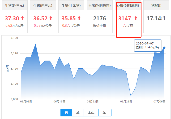 7月7日豆粕价格:众多利好!豆粕行情或继续向上攀升!