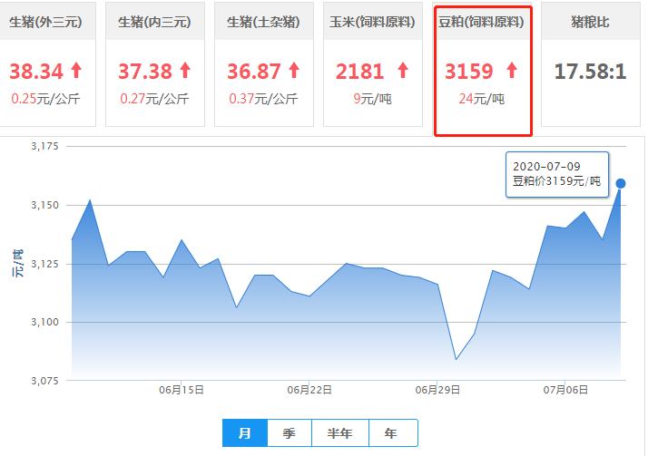 """7月9日豆粕价格:豆粕再度被""""拉涨"""",上涨空间看预期实现情况!"""