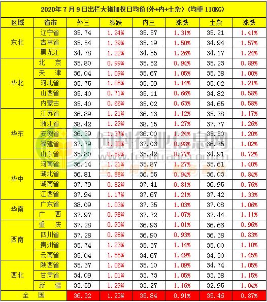 浙江、广东猪价破38元,中央储备肉再度来袭?
