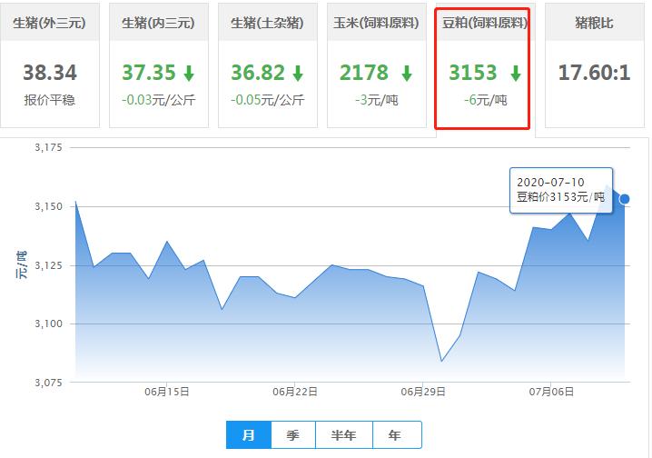 7月10日豆粕价格:豆粕行情稳中下调,涨幅继续收窄!