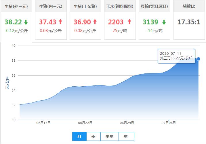 7月11日猪价:涨势失守!猪价下跌省份增多,北方领衔开跌?