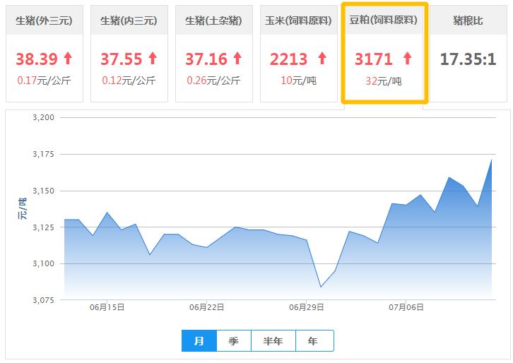 7月12日豆粕价格:又涨了,但行情继续追涨缺乏新助力!