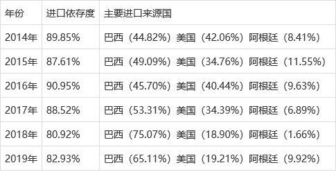 为何中国大豆对外的依存度那么高?