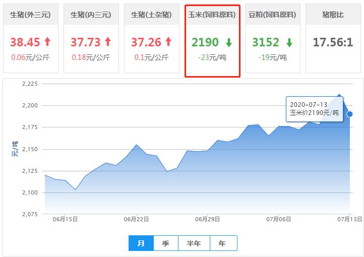 7月13日玉米价格:行情持续震荡,个别因素利空玉米市场!