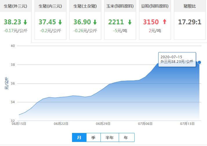 7月15日猪价:猪价下跌省份增多,屠企压价现象明显增强!
