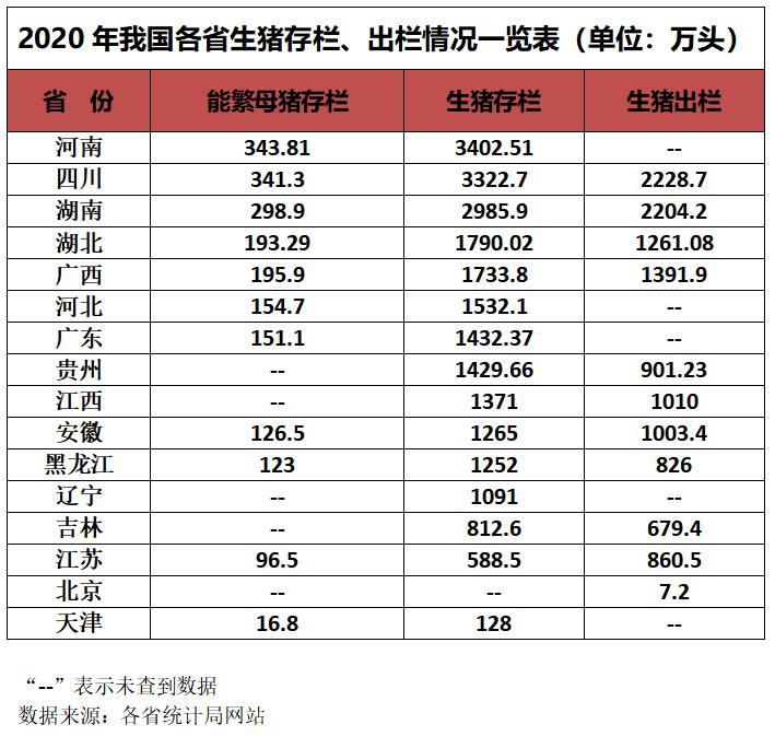 最新!2020年上半年全国16省份生猪存出栏数据汇总