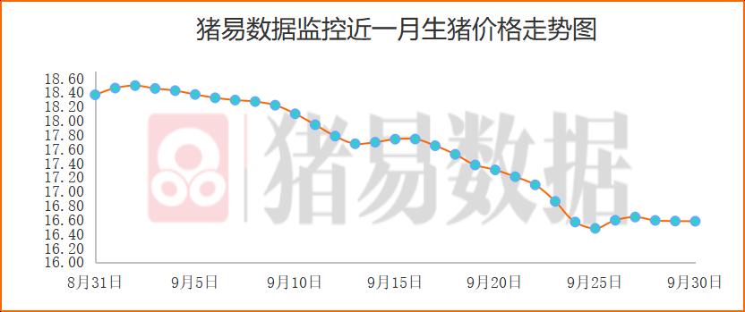 猪价呈现跌涨调整,生猪供需量均出现下滑