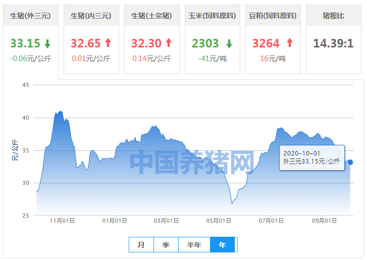 10月01日猪价:国庆、中秋猪价未涨,行情继续跌吗?