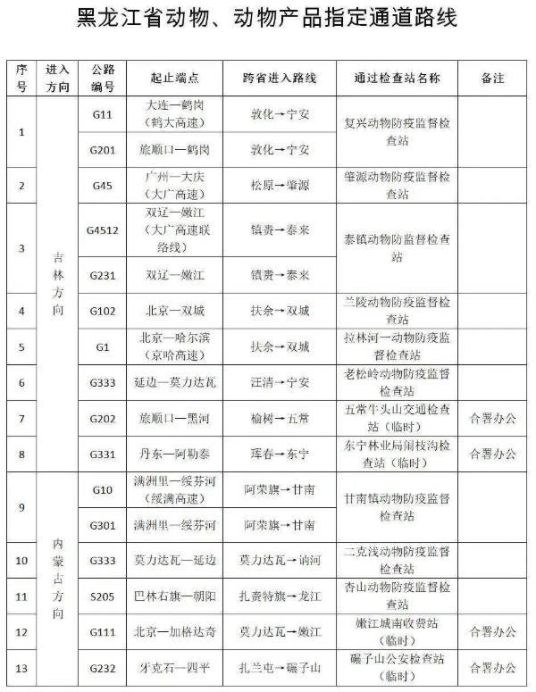 11月4日起,外省进入黑龙江省动物及其产品须走指定通道